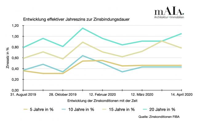 Positive Seiten dieser Krise? Die Entwicklung der Zinsen